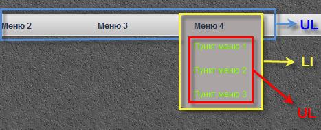 Структура выпадающего меню CSS
